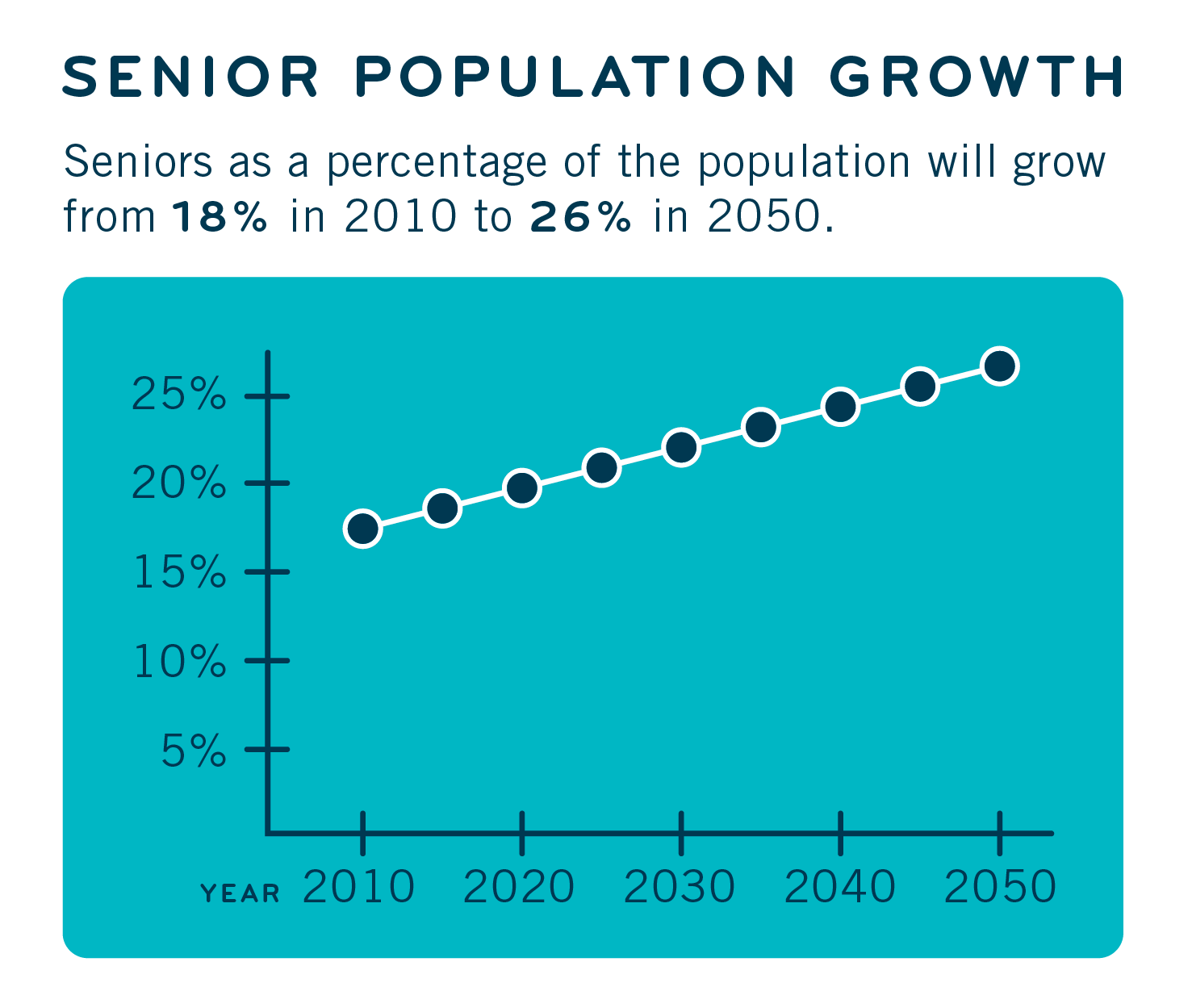 MOW_GraphsCharts_300_SeniorPopulationGrowth3