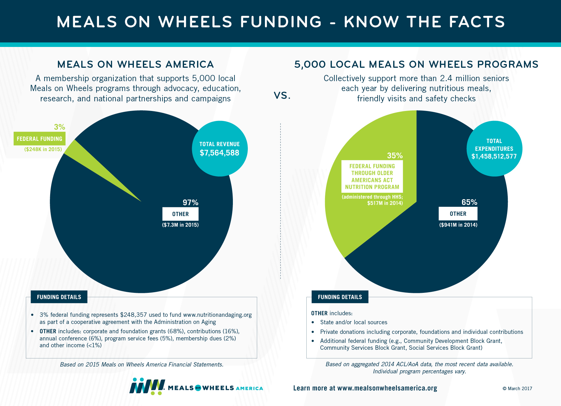 Meals on Wheels Funding Infographic - March 2017